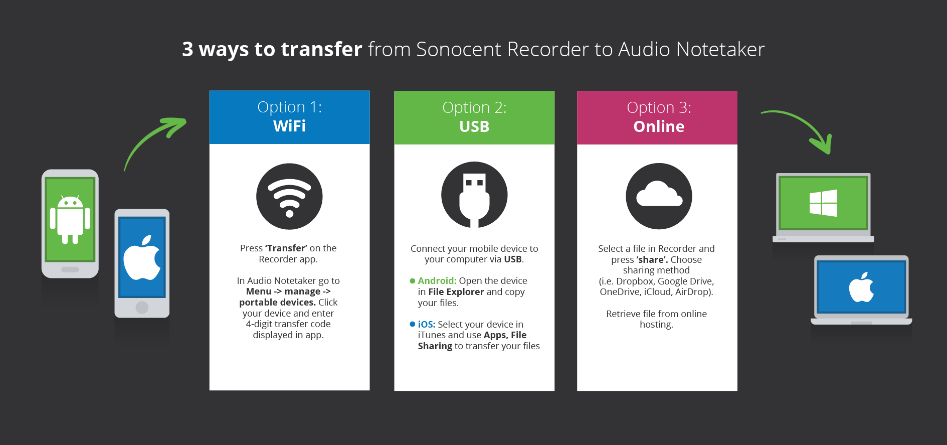 App Transfer Infographic