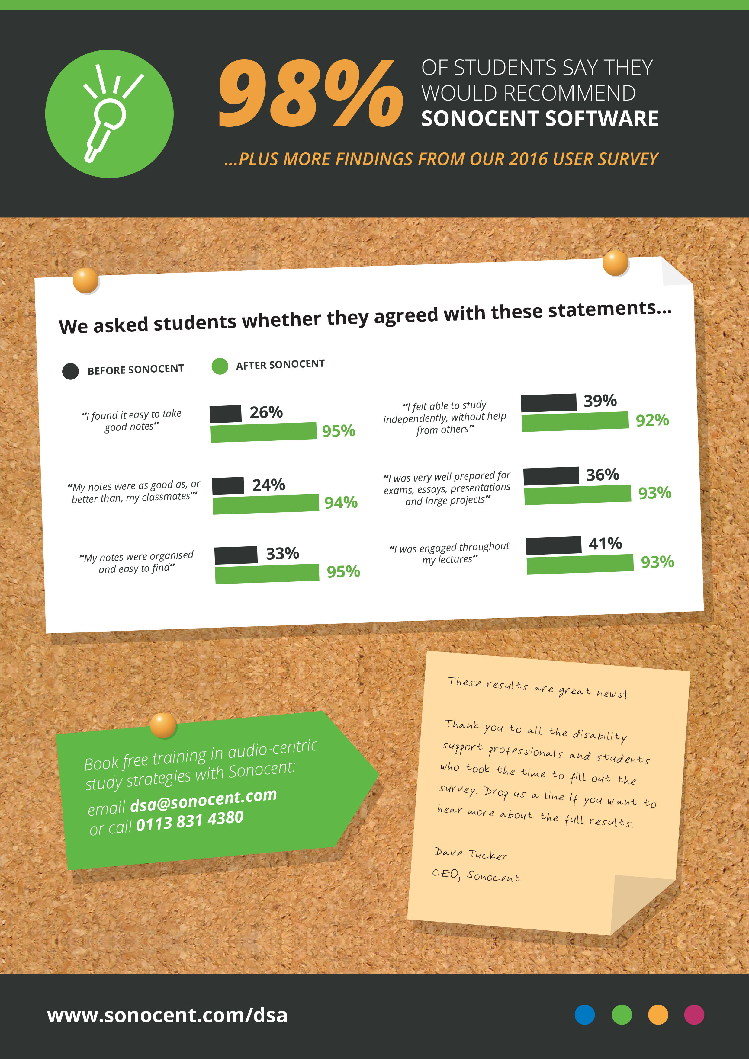 98% of Students Recommend Sonocent